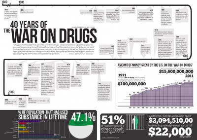 40-years-of-the-war-on-drugs